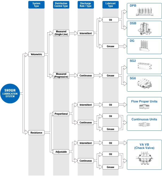 SHOWA Lubrication System Chart